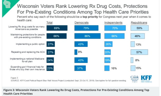 Cutting drug costs, pre-existing condition protections top healthcare priorities for Wisconsin voters
