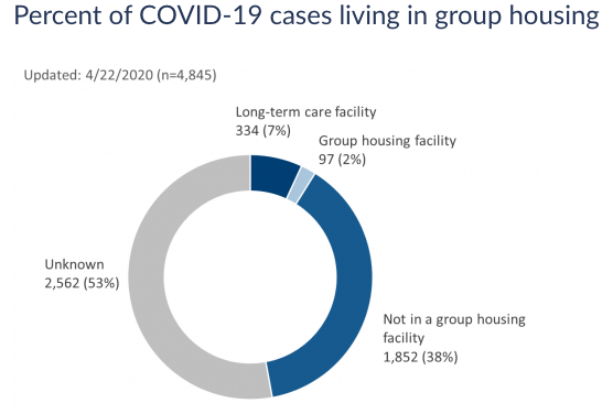 DHS starts reporting long-term care, group housing cases