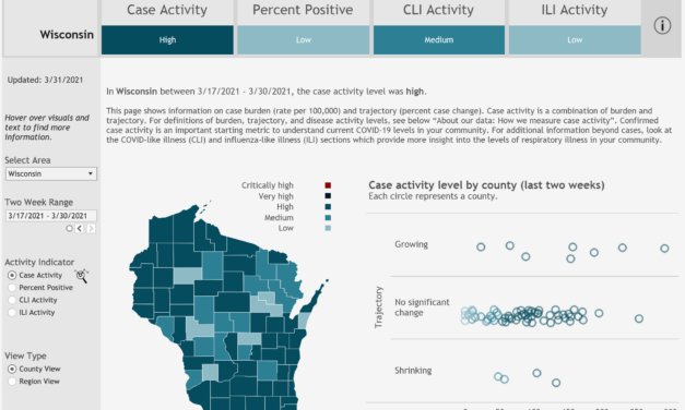 More Wisconsin counties see low levels of COVID-19 activity