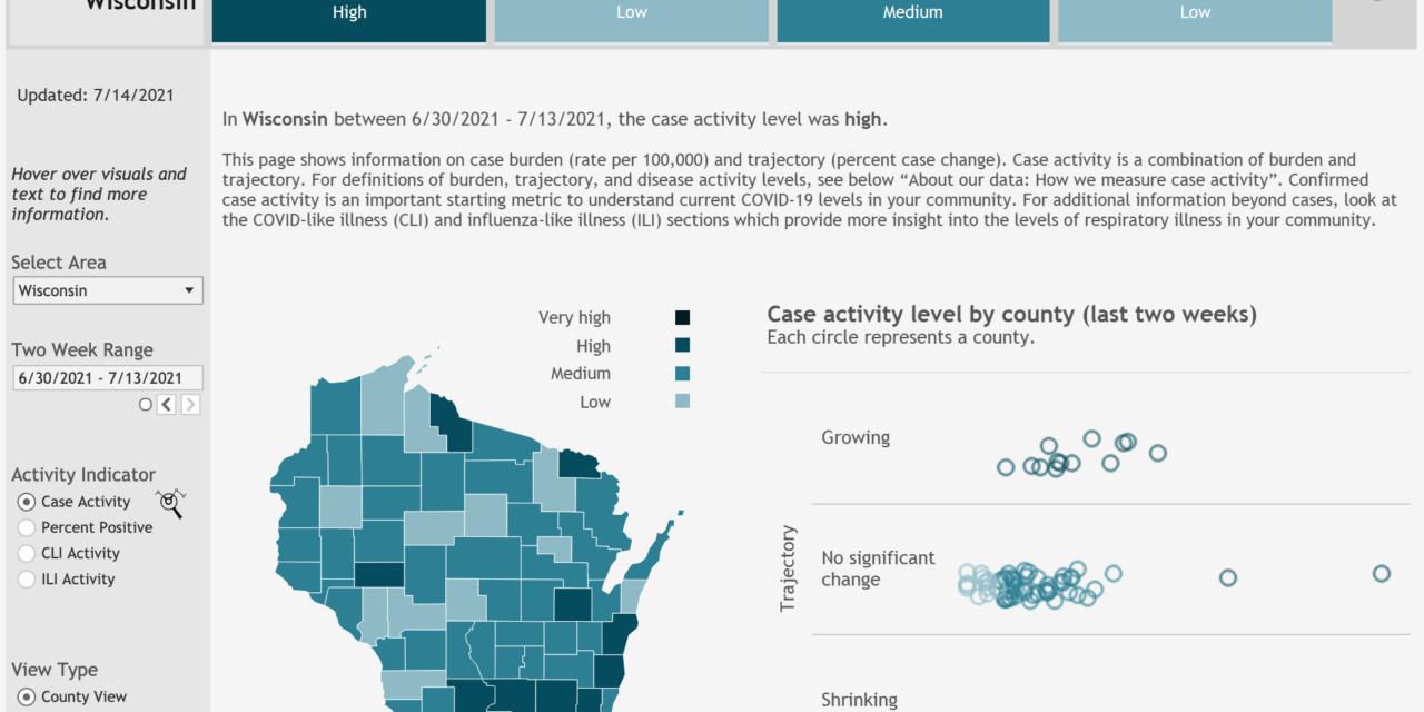DHS: 15 counties see high levels of COVID-19 activity