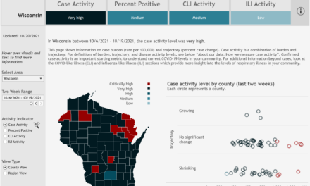Number of counties at critically high COVID-19 activity falls